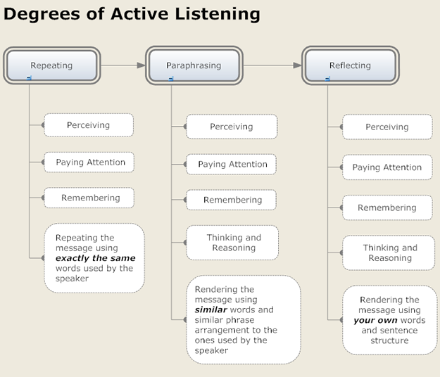 How to enhance listening skills?
