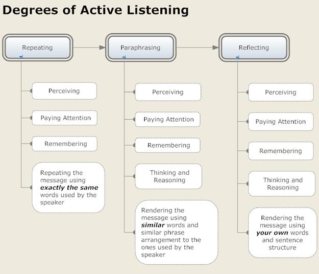 How to enhance listening skills?