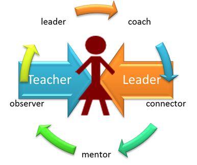 What is Teacher leadership? (Part – 1)