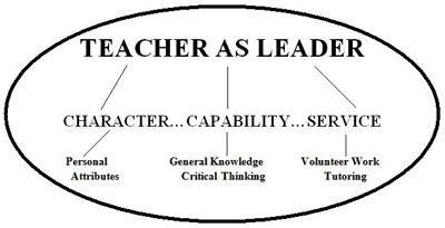 What is Teacher leadership? (Part – 2)